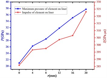 The variation of maximum pressure and impulse at observation point with r (t=6 μs)