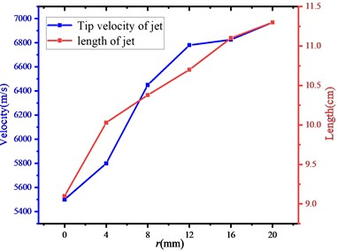 The change of jet tip velocity  and jet length