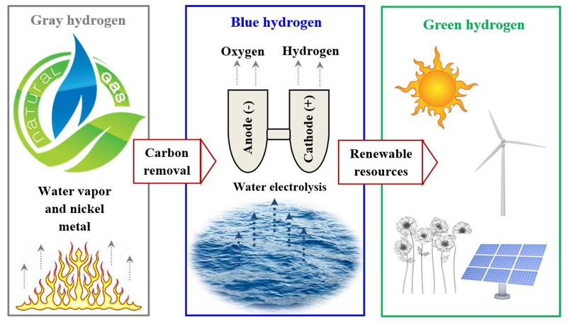 Hydrogen as a clean and sustainable energy for green future