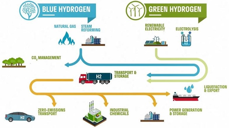 Blue and green hydrogen production
