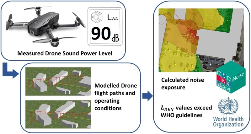 Modelling and mitigation of drone noise