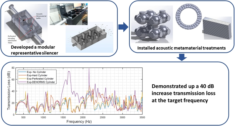 Performance enhancement of an automotive silencer using acoustic metamaterial baffles