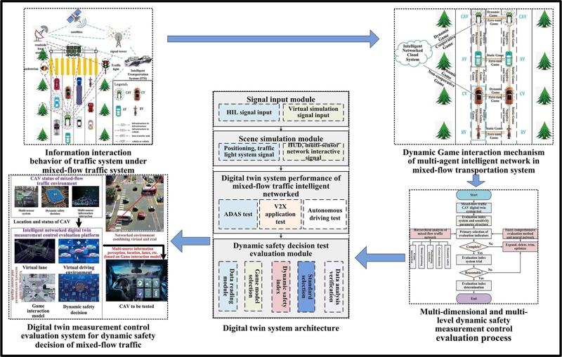 Dynamic safety measurement-control technology for intelligent connected vehicles based on digital twin system
