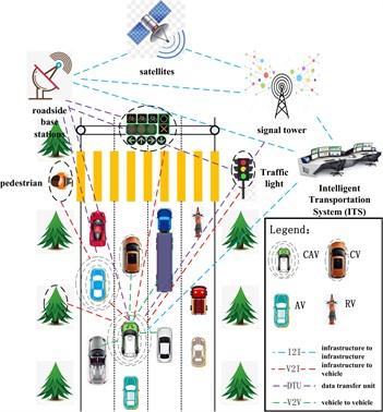 Information interaction behavior of traffic system under mixed-flow traffic system