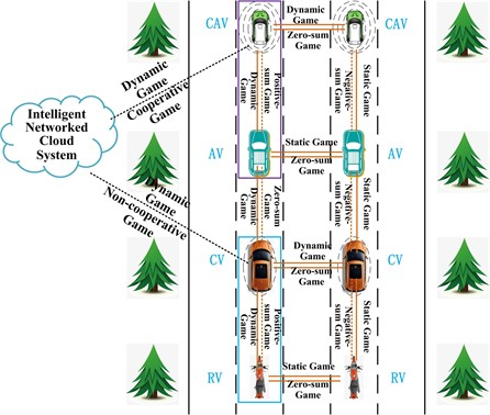 Dynamic Game interaction mechanism of multi-agent intelligent network in mixed-flow transportation system