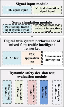 Digital twin system architecture