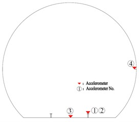 Schematic diagram of the layout of the measuring points