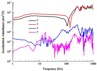Spectra of vibration acceleration admittance of metro tunnels with different track structures