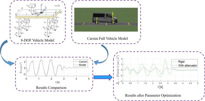 Parameter optimization for a vibration attenuation system on ambulance stretchers