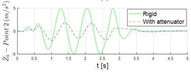 Time series of vertical acceleration stretcher when it is rigidly mounted vs.  when the attenuation system is used: a) point 1; b) point 2