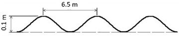 a) 8-DOF vehicle dynamic model; b) locations of points 1 and 2  and vehicle's mass center G [5]; c) sinusoidal road profile
