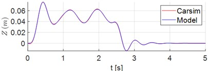Time series of displacements and accelerations: a) displacement of vehicle center of mass G;  b) vertical acceleration of vehicle center of mass G; c)-d) vertical acceleration of points 1 and 2, respectively; e) pitch angle of sprung mass; f) pitch acceleration of sprung mass