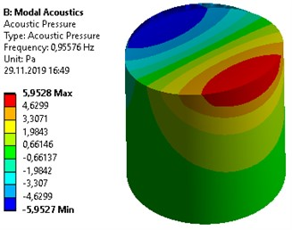 Fundamental slosh modes of liquid in a circular cylindrical container