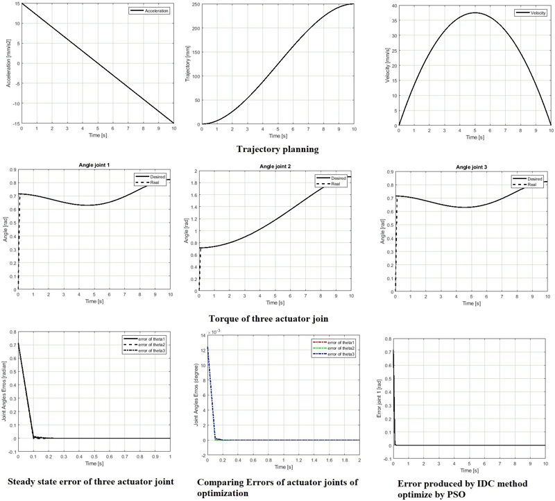 Optimization of trajectory tracking control of 3-DOF translational robot use PSO method based on inverse dynamics control for surgery application