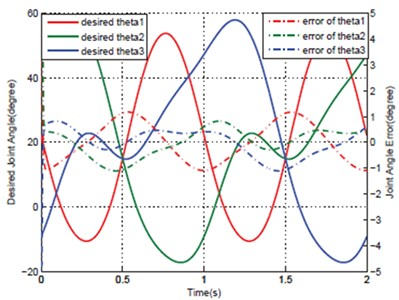 Comparing Errors of actuator joints of optimization a) IDC and b) PD-CTC [19]