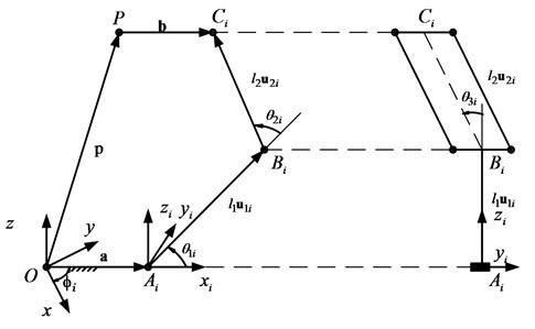 Vectors description of 3-DOF translational robot