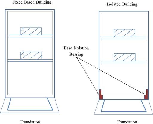 General principles of earthquake-resistant design