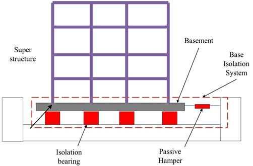Configuration of a base isolated building