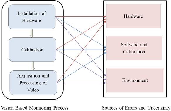 Flowchart for schematic representation