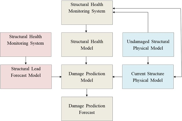 Diagram of the vision-based monitoring and relations with the sources of errors and uncertainties