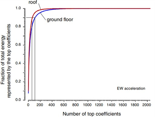 Fraction of total energy represented by top coefficients v/s number  for acceleration records at the ground floor and at the roof from earth quake north-ridge 1994