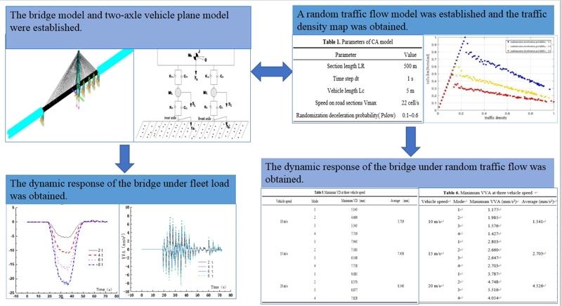 Dynamic response analysis of cable-stayed bridge under random traffic flow and fleet