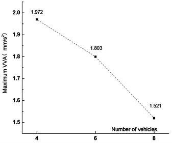 Maximum VVA  under different vehicles
