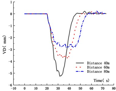 VD time history curve for different  driving distances