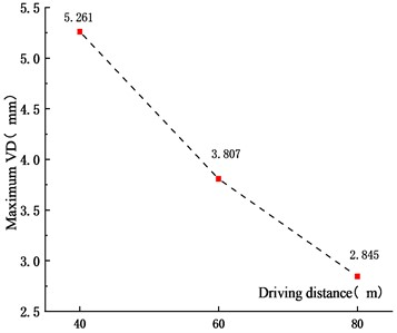 Maximum VD for different  driving distances