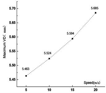 Maximum VD at  different vehicle speed