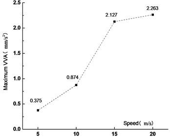Maximum VVA at different  vehicle speed