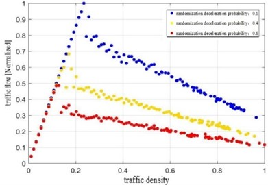 Traffic density with different  Pslow of this paper