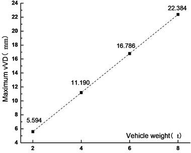 Maximum VD  under different vehicle weights