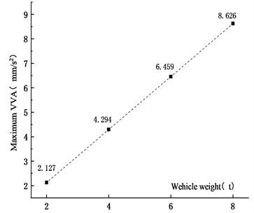 Maximum VVA  under different vehicle weights