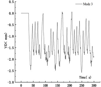 VD time history curve at 9 veh/km