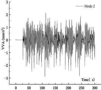 VVA time history curve at 9 veh/km