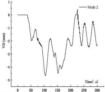 VD time history curve at 10 m/s