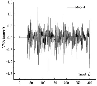 VVA time history curve at 10 m/s