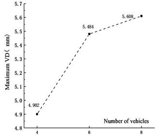 Maximum VD under  different vehicles