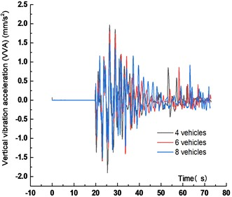 VVA time history curve  under different vehicles