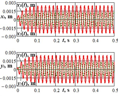 Results of numerical modelling of the lap and the carrier motion during the machine starting