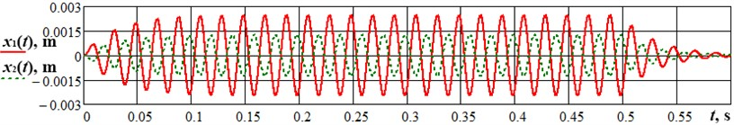 Results of numerical modelling of the machine shutdown condition (stopping process)