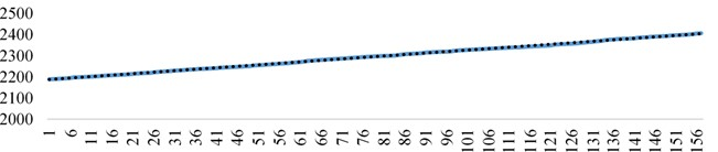 First-order fitting curve of the total number of lubricating  oil metal chips in the late wear state with time