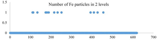 Scatter diagram of the total number of metal chips (90 μmFe-110 μmFe)  in the second gear oil over time
