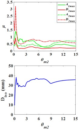 Influence curves of the superstructure parameters on structure response