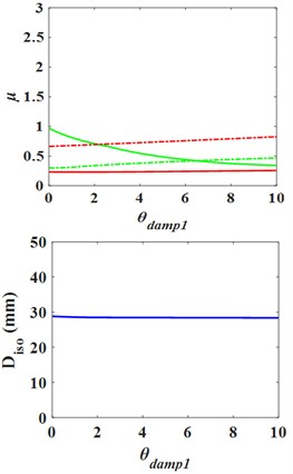 Influence curves of the substructure parameters on structure response