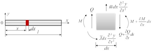 Stress analysis of micro element of the beam