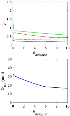 Influence curves of the isolation layer parameters on structure response