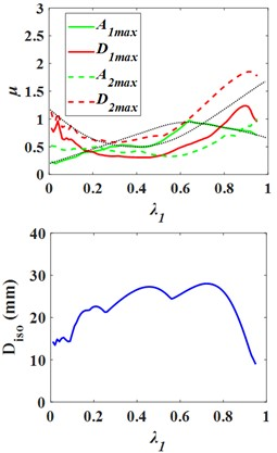 Influence curves of the superstructure and the substructure mass  on structural response with lower isolation layer