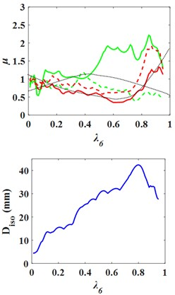 Influence curves of the superstructure and the substructure mass  on structural response with middle isolation layer